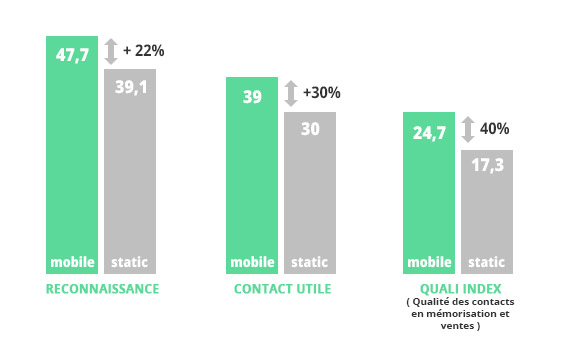 Etude d'impact de l'affichage mobile vs affichage statique - Bike'Com