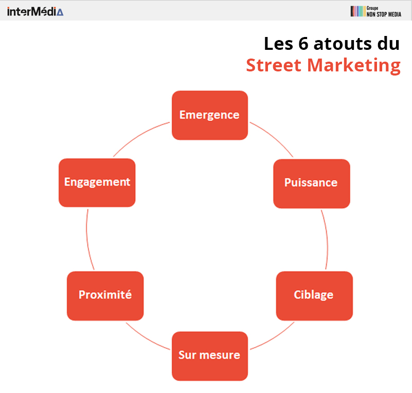 les-6-atouts-du-street-marketing